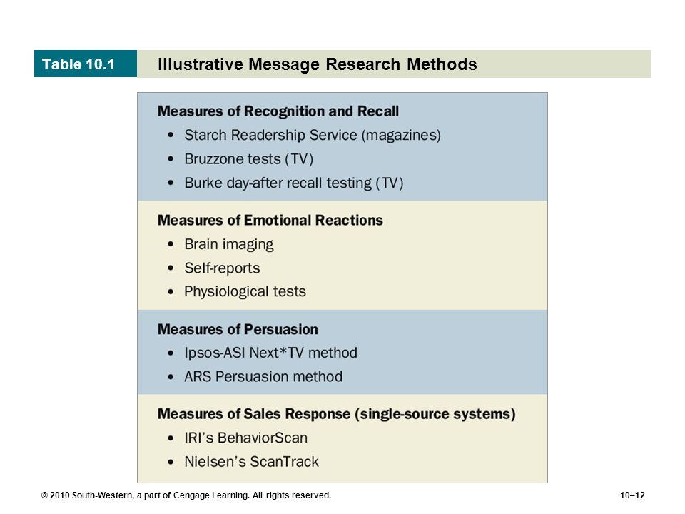 Illustrative Message Research Methods