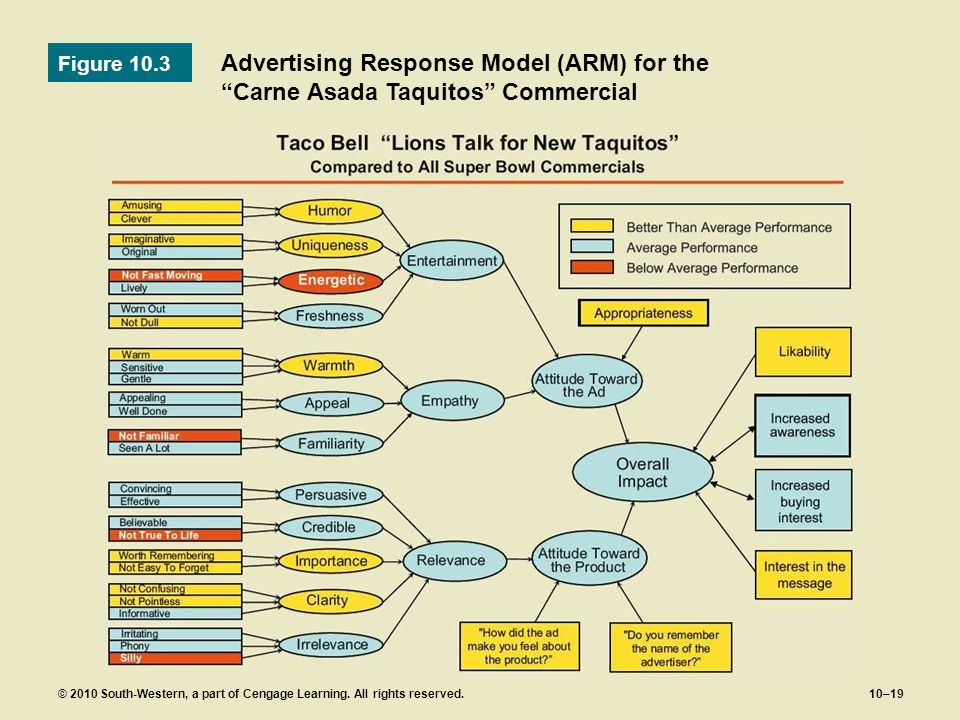 Figure 10.3 Advertising Response Model (ARM) for the Carne Asada Taquitos Commercial.