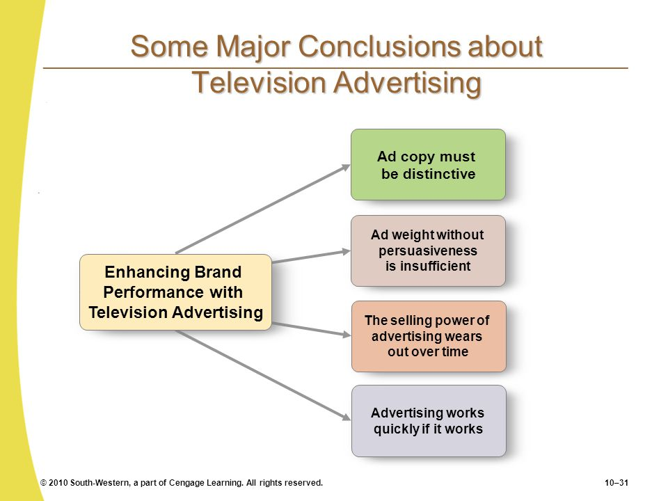 Some Major Conclusions about Television Advertising