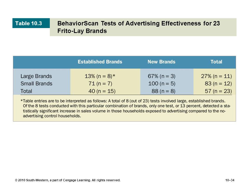 Table 10.3 BehaviorScan Tests of Advertising Effectiveness for 23 Frito-Lay Brands.