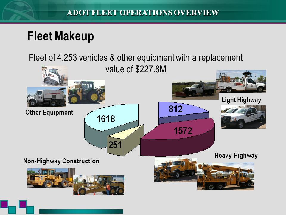 Fleet Makeup Fleet of 4,253 vehicles & other equipment with a replacement value of $227.8M. Light Highway.