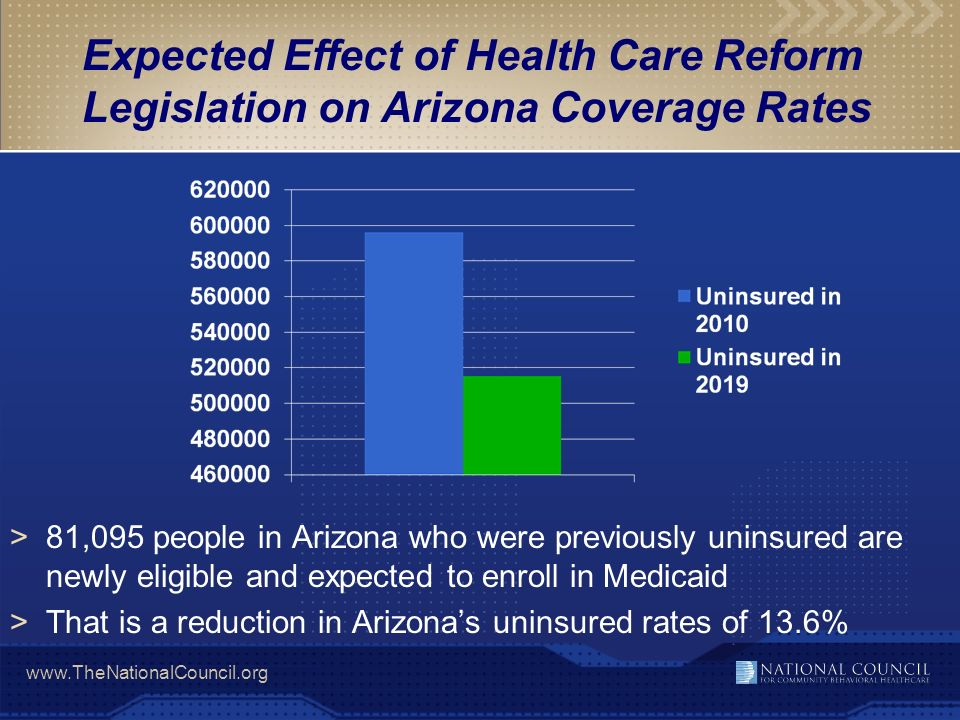 Expected Effect of Health Care Reform Legislation on Arizona Coverage Rates