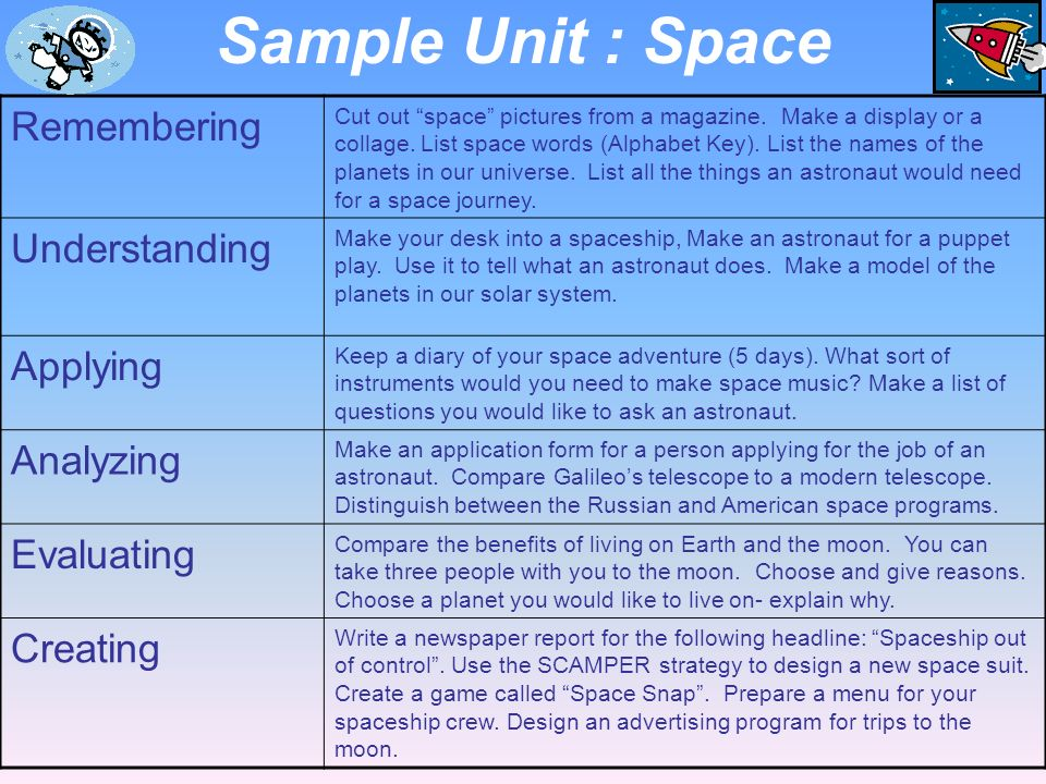Sample Unit : Space Remembering Understanding Applying Analyzing