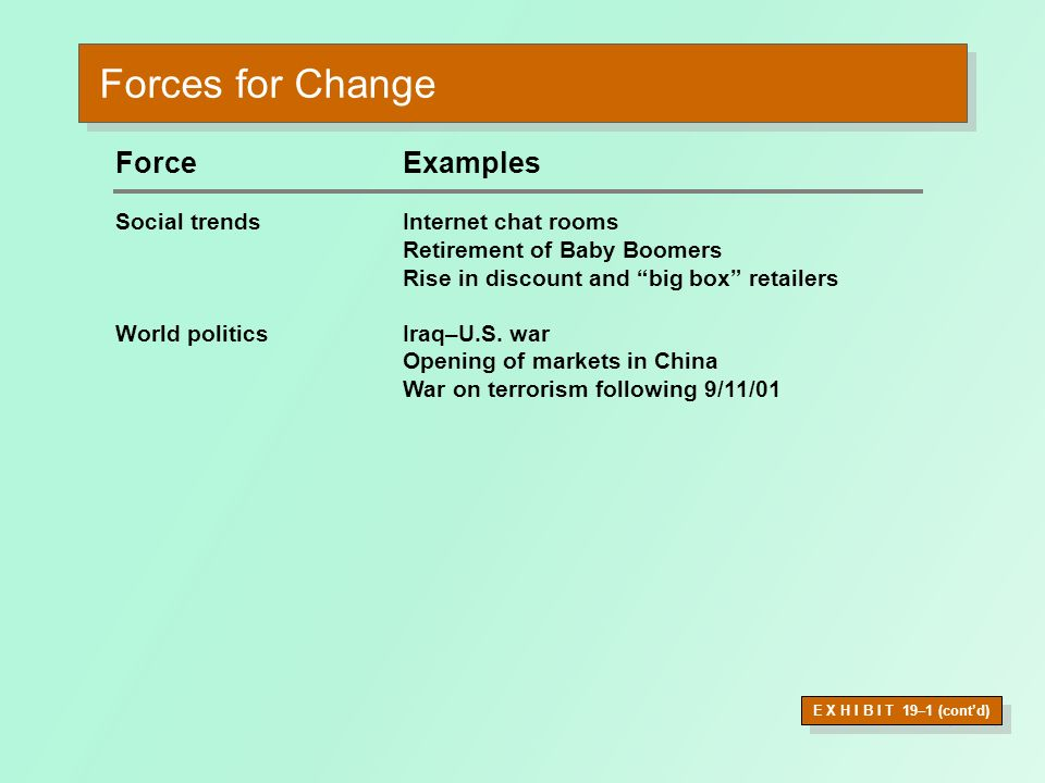 Forces for Change Force Examples Social trends Internet chat rooms