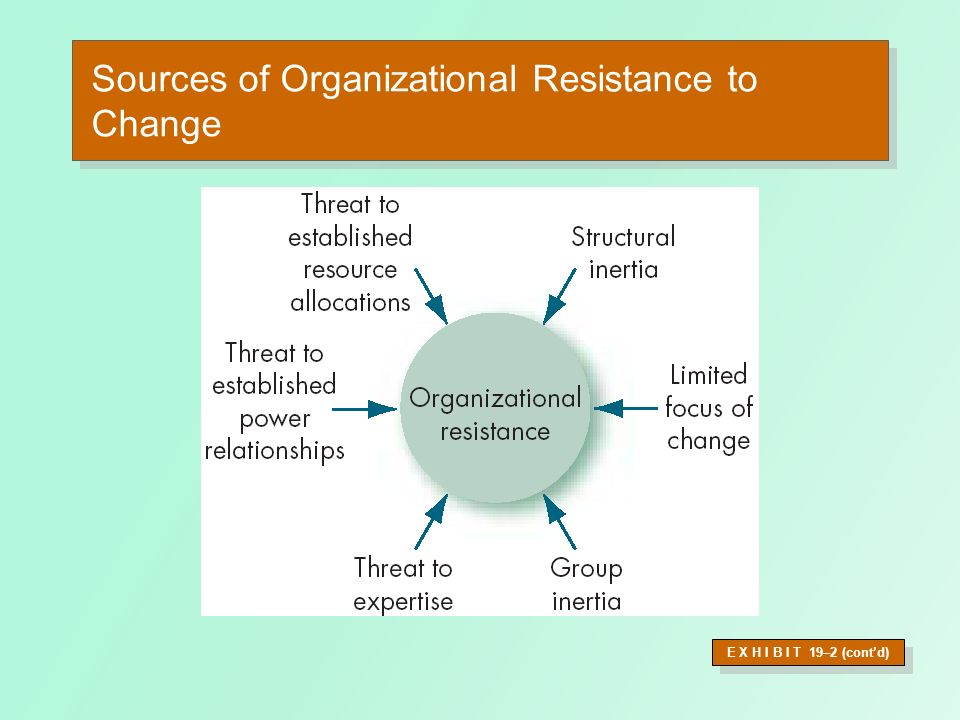 Sources of Organizational Resistance to Change