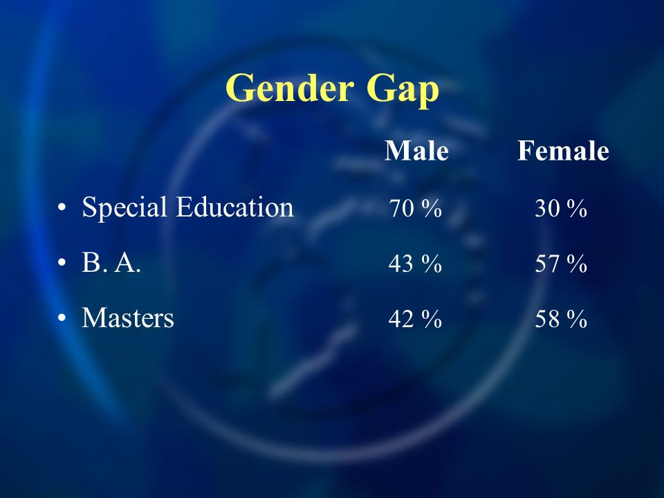 Gender Gap Male Female Special Education 70 % 30 % B. A. 43 % 57 %