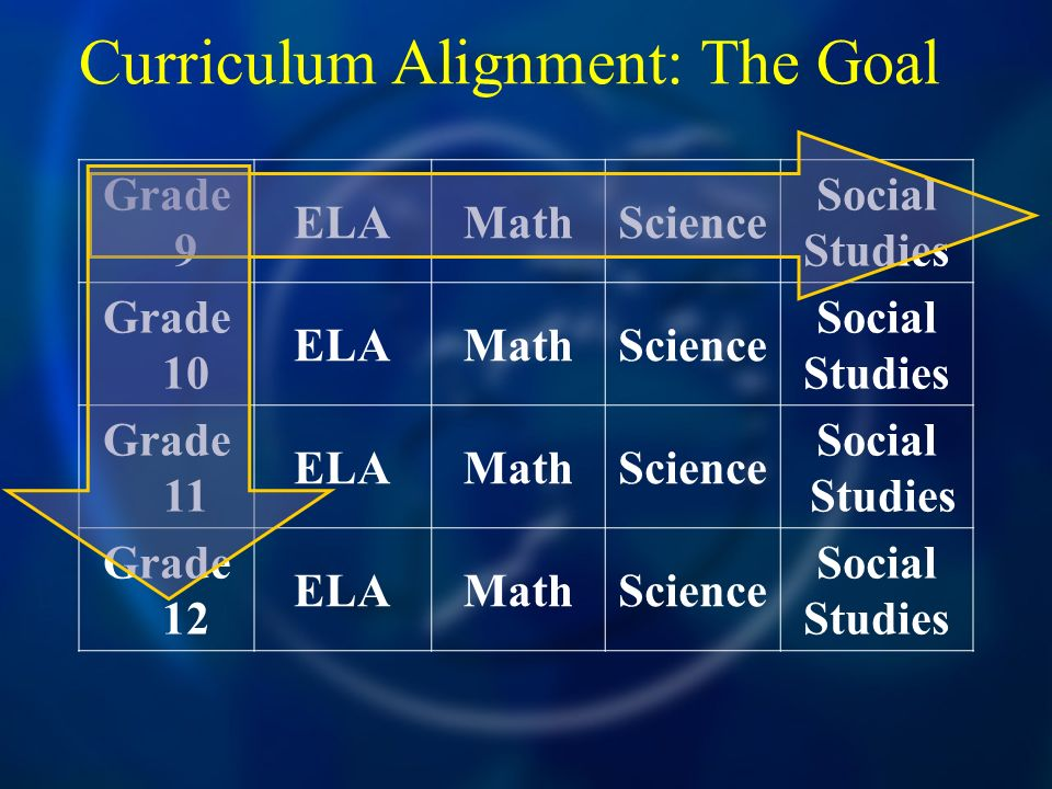 Curriculum Alignment: The Goal