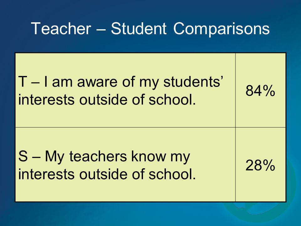 Teacher – Student Comparisons