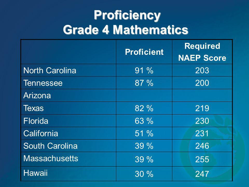 Proficiency Grade 4 Mathematics