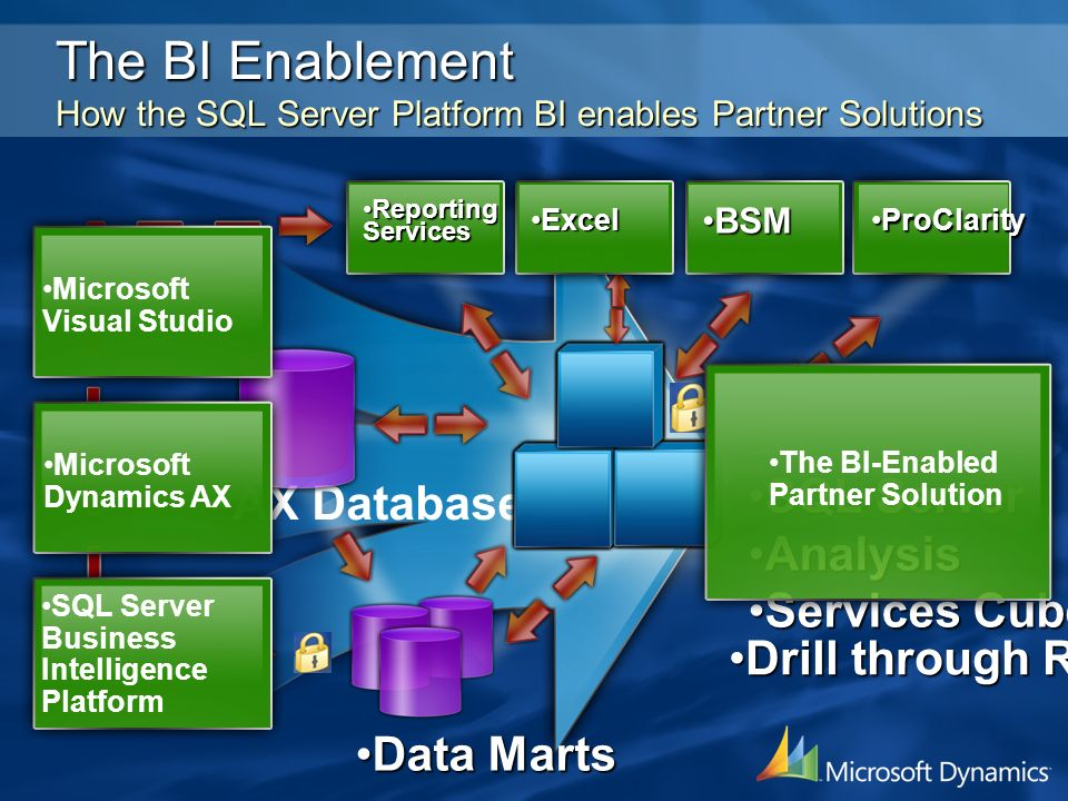 3/25/2017 1:39 PM The BI Enablement How the SQL Server Platform BI enables Partner Solutions. Drill through Reporting.
