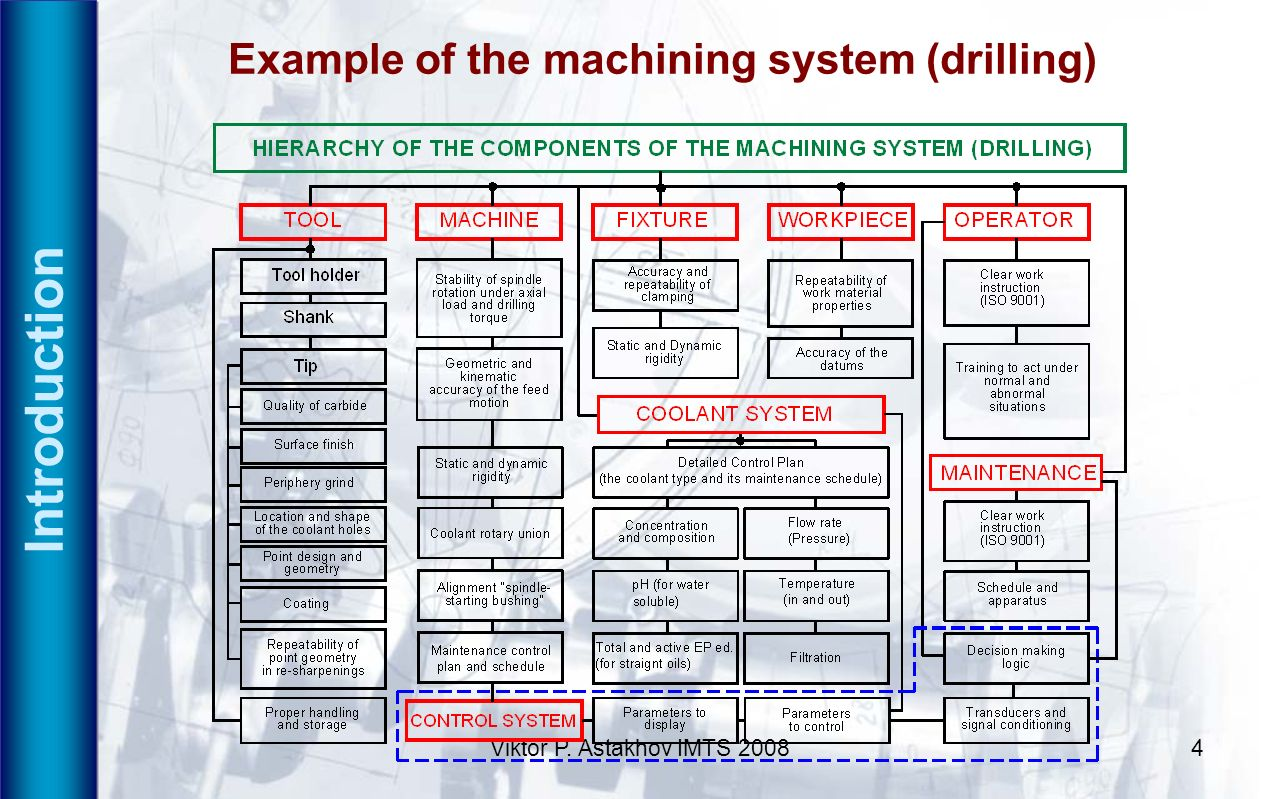 Introduction Example of the machining system (drilling)