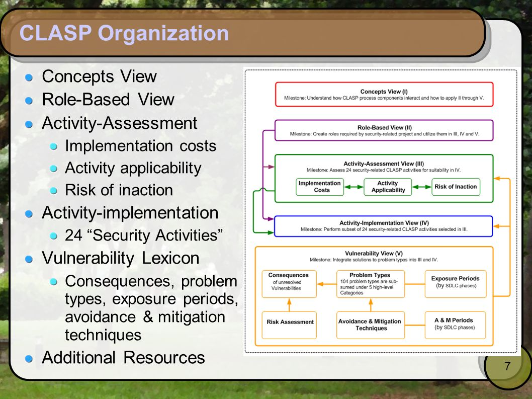CLASP Organization Concepts View Role-Based View Activity-Assessment
