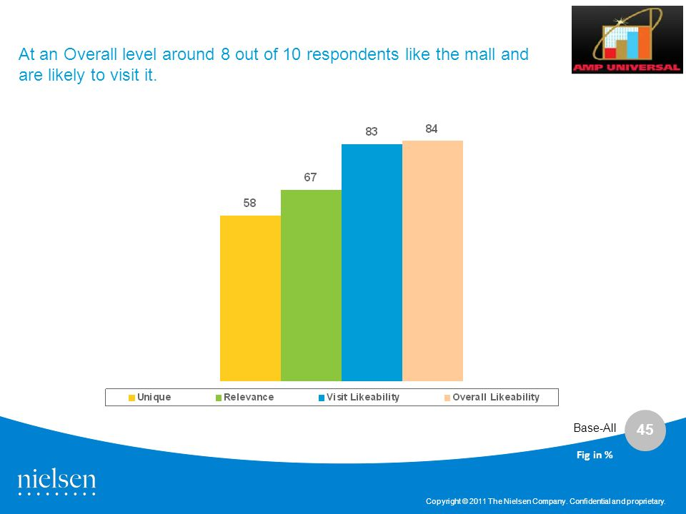 At an Overall level around 8 out of 10 respondents like the mall and are likely to visit it.
