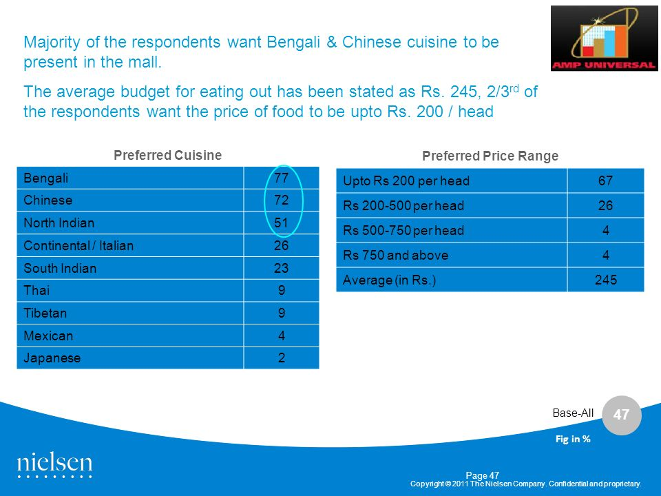 Majority of the respondents want Bengali & Chinese cuisine to be present in the mall.