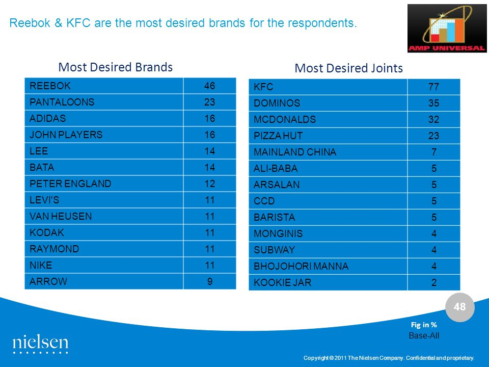 Most Desired Brands Most Desired Joints