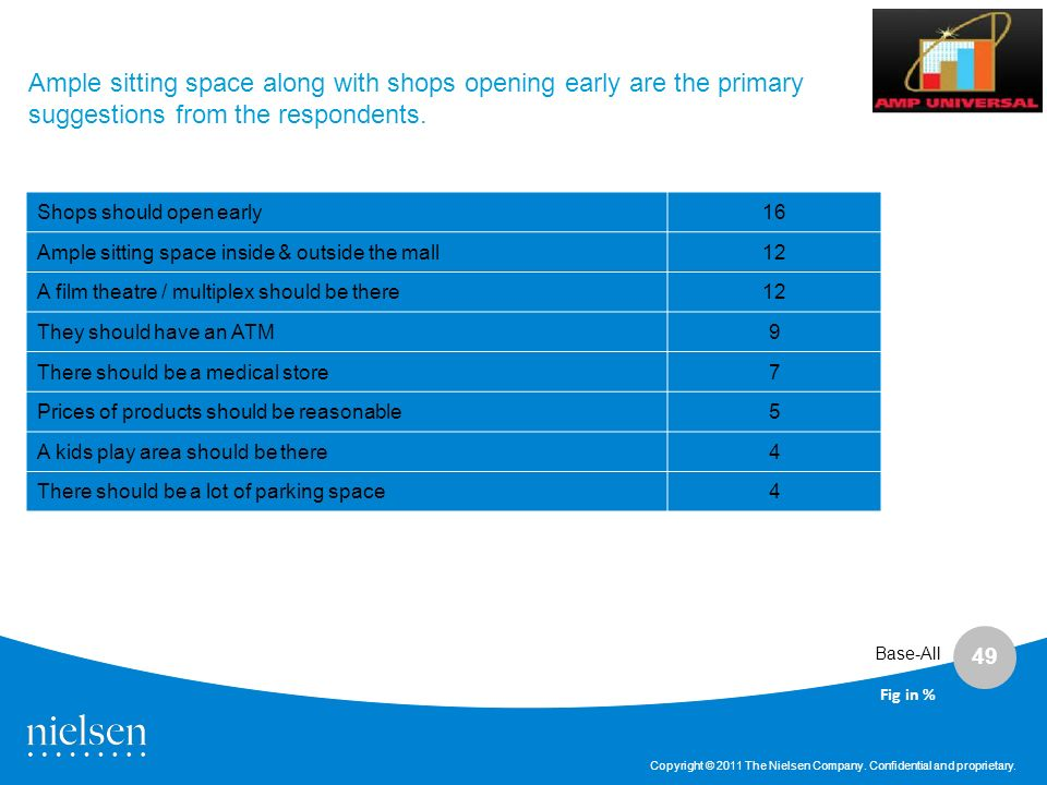 Ample sitting space along with shops opening early are the primary suggestions from the respondents.