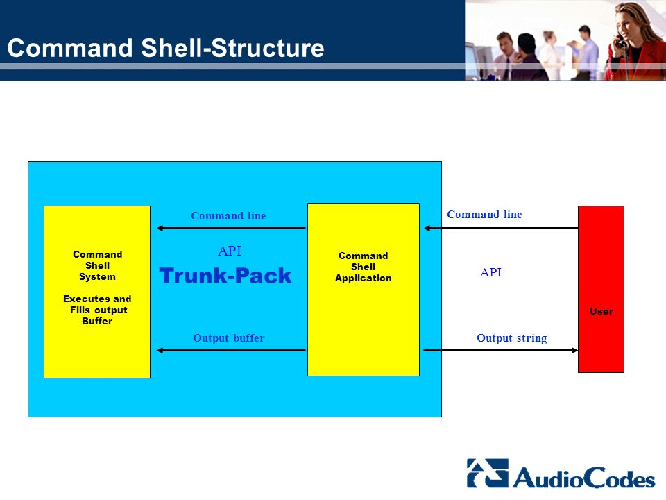 Command Shell-Structure