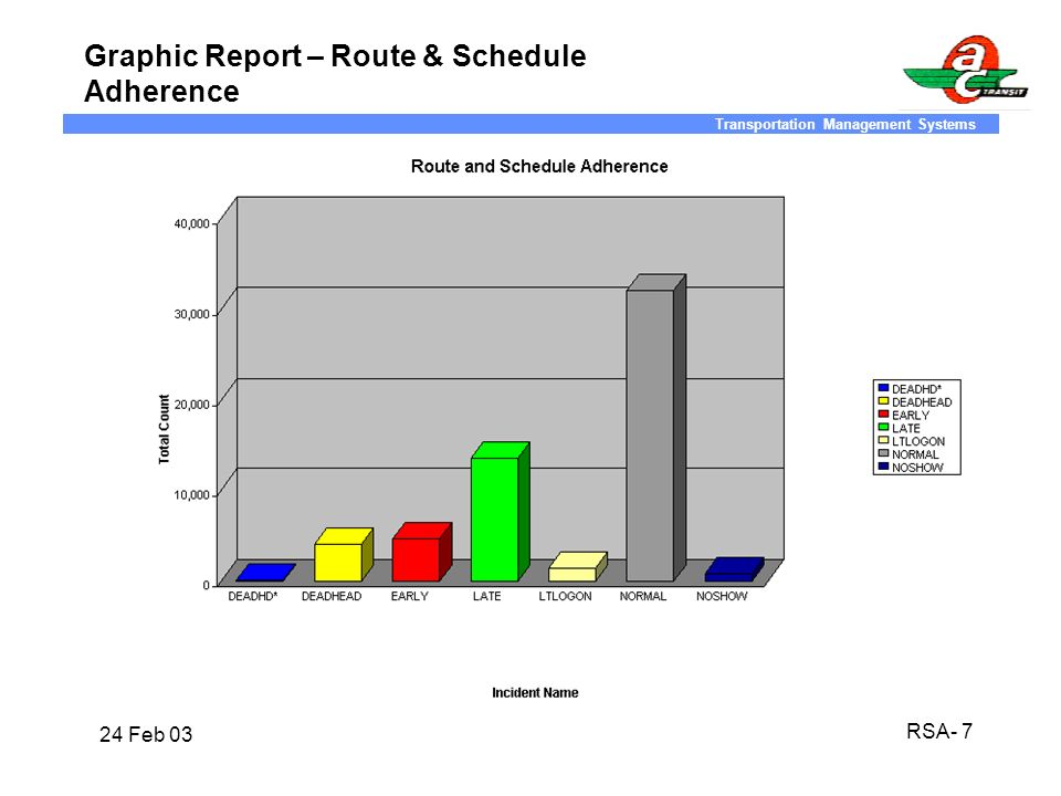 Graphic Report – Route & Schedule Adherence