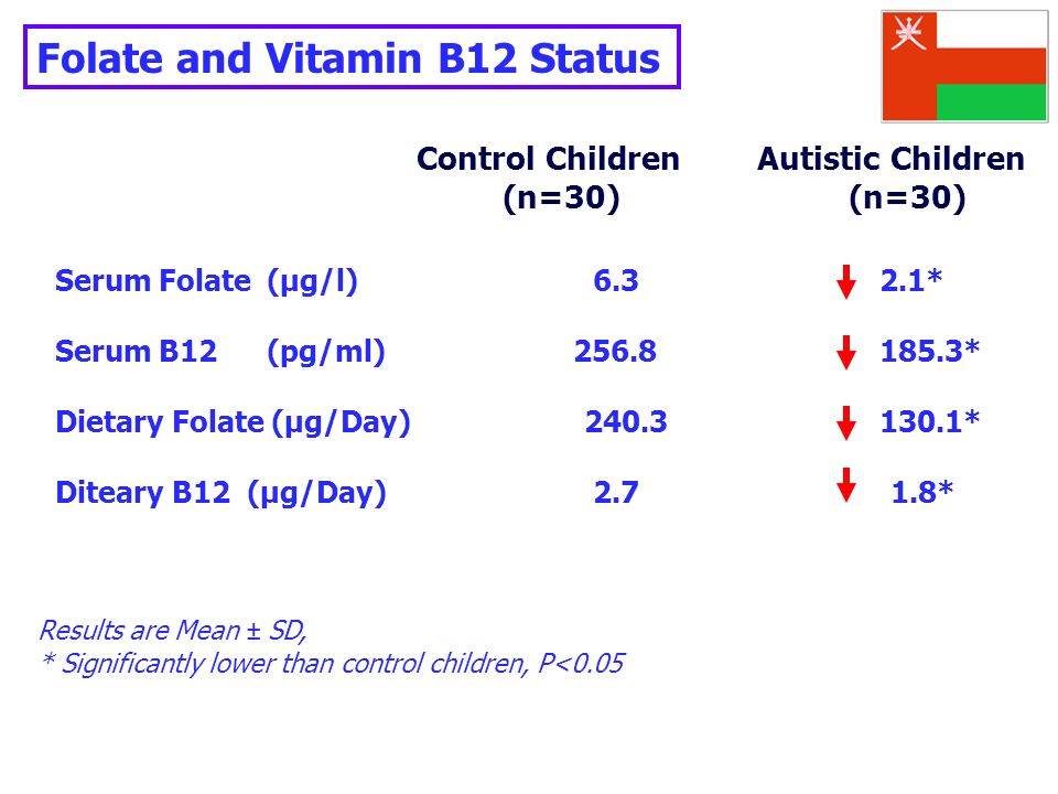 Folate and Vitamin B12 Status