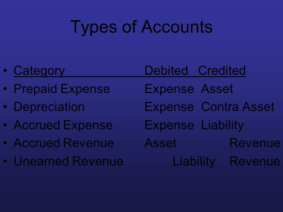 Types of Accounts Category Debited Credited