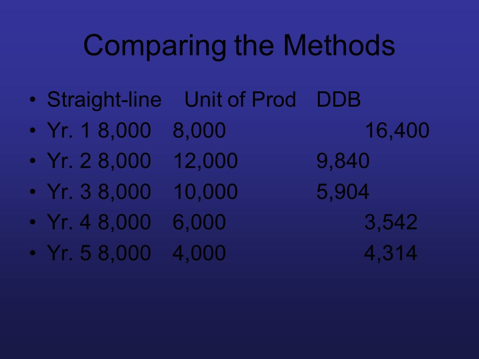 Comparing the Methods Straight-line Unit of Prod DDB