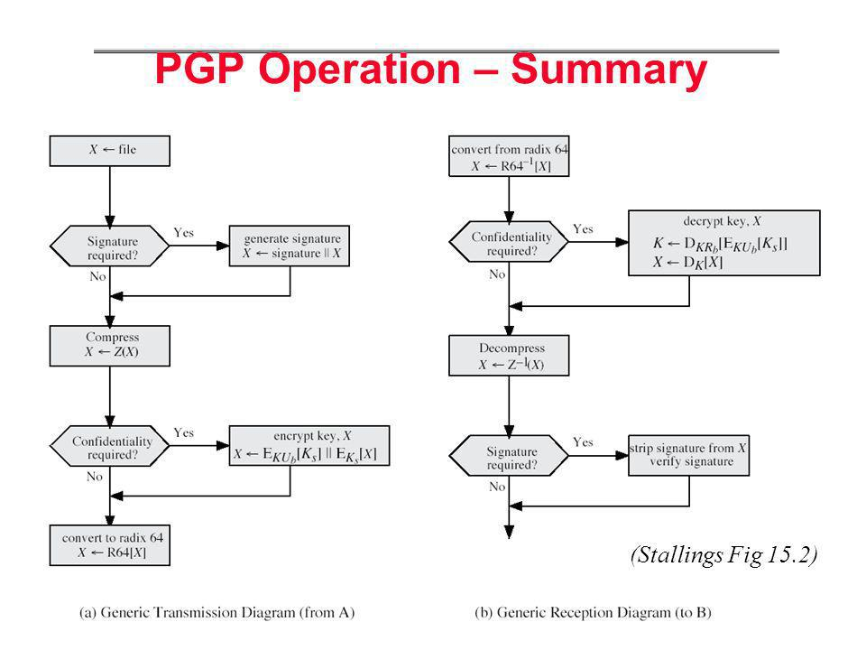 PGP Operation – Summary