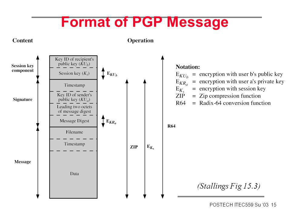 Format of PGP Message (Stallings Fig 15.3)