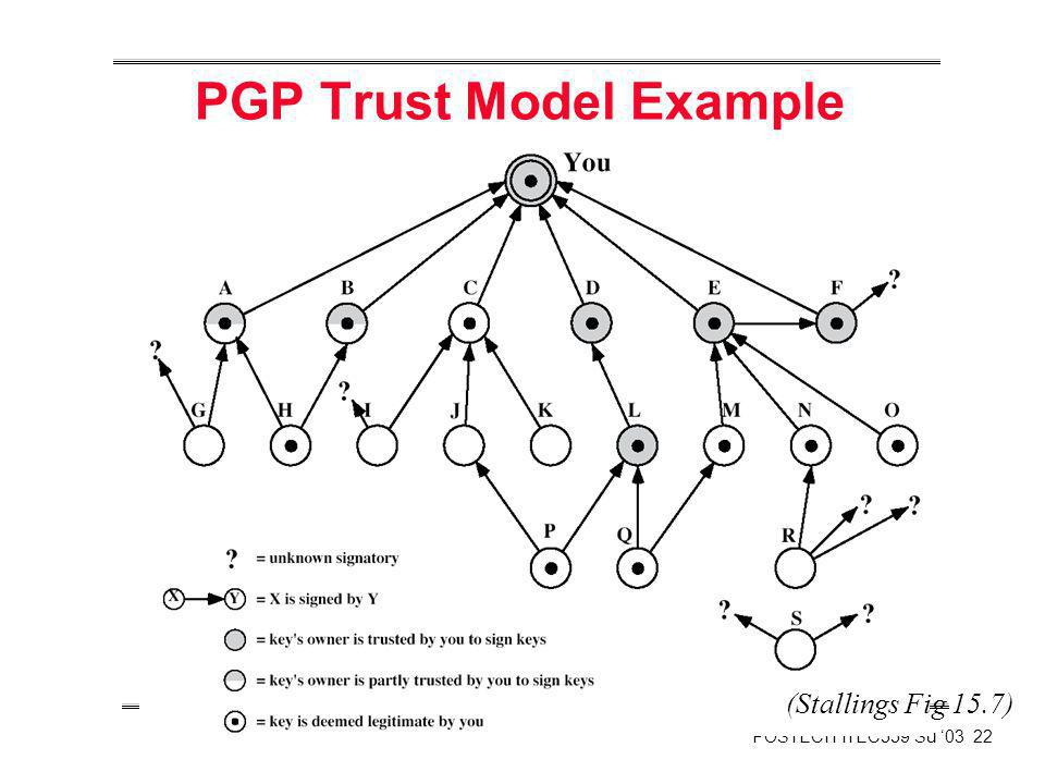 PGP Trust Model Example