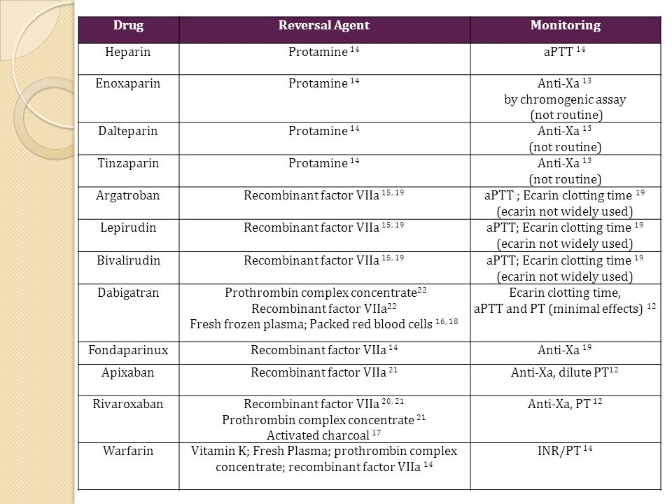 Drug Reversal Agent Monitoring