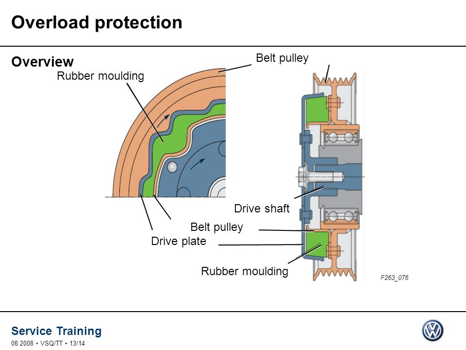 Overload protection Overview Belt pulley Rubber moulding Drive shaft