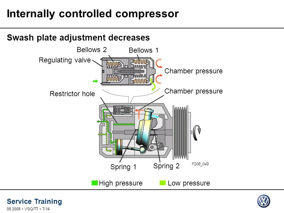 Internally controlled compressor