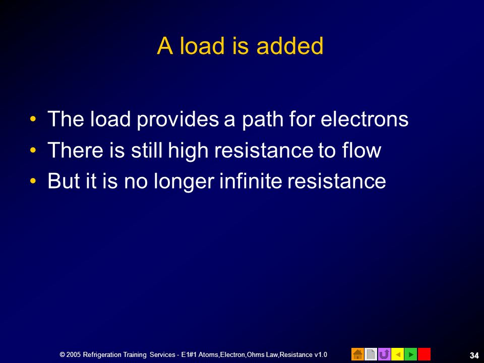 A load is added The load provides a path for electrons