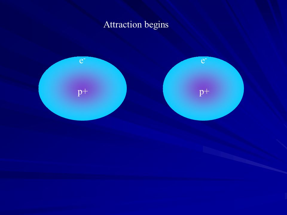 Attraction begins p+ e- p+ e-