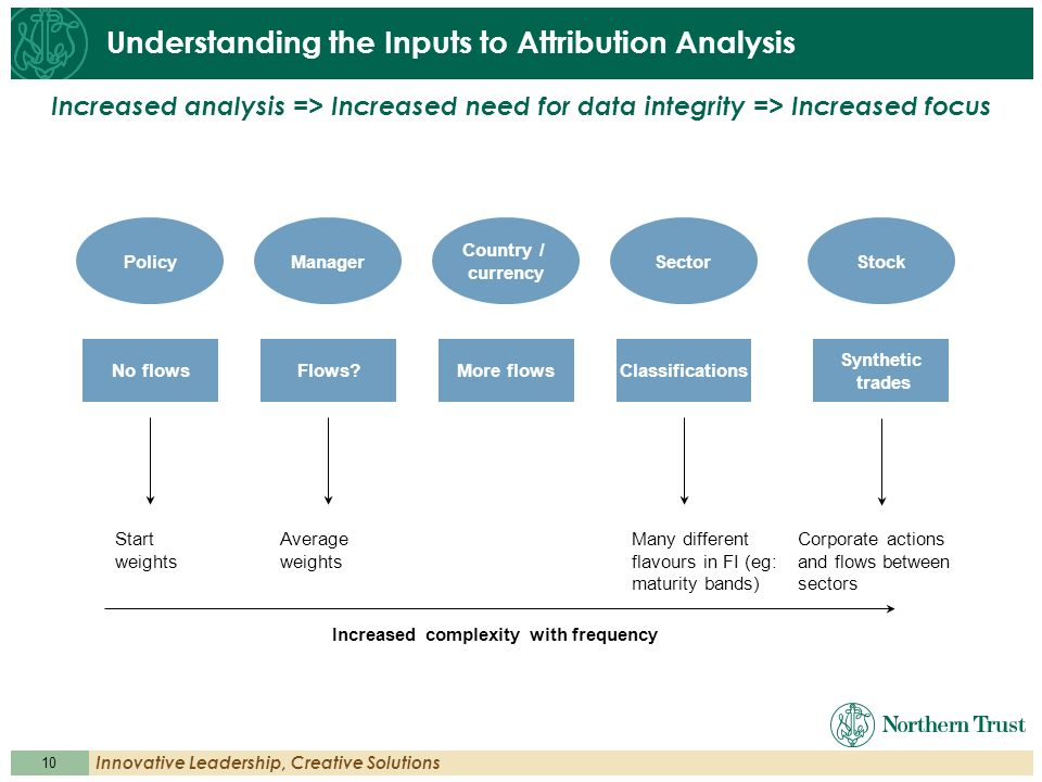 Understanding the Inputs to Attribution Analysis