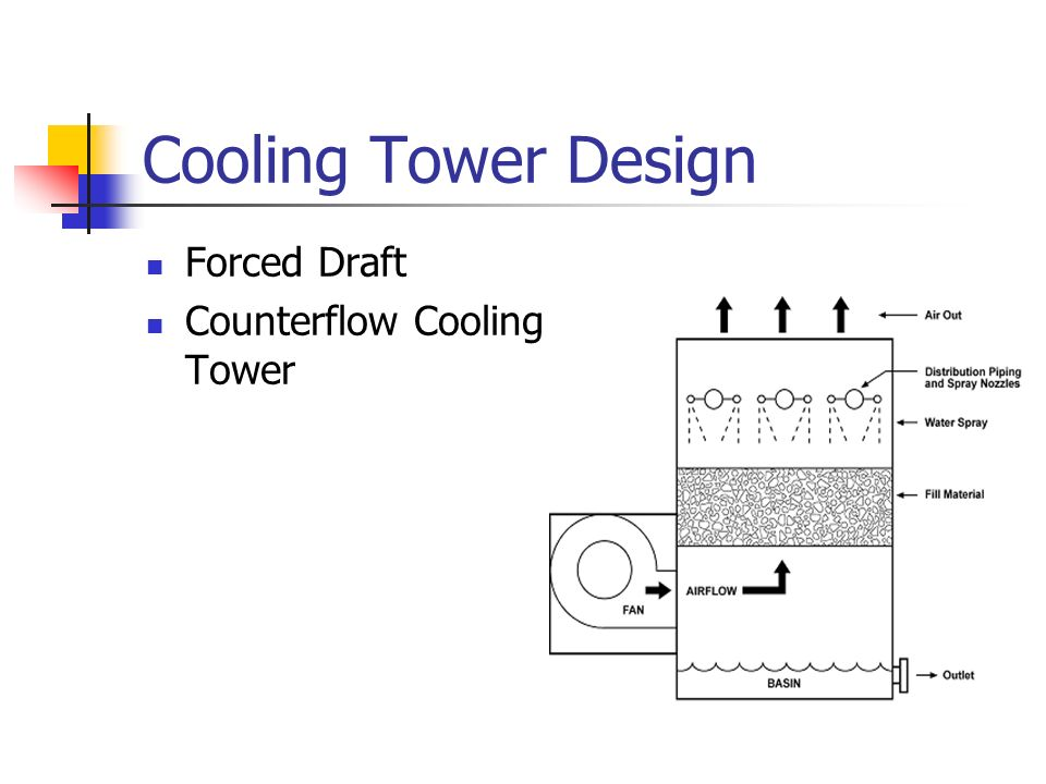 Cooling Tower Design Forced Draft Counterflow Cooling Tower