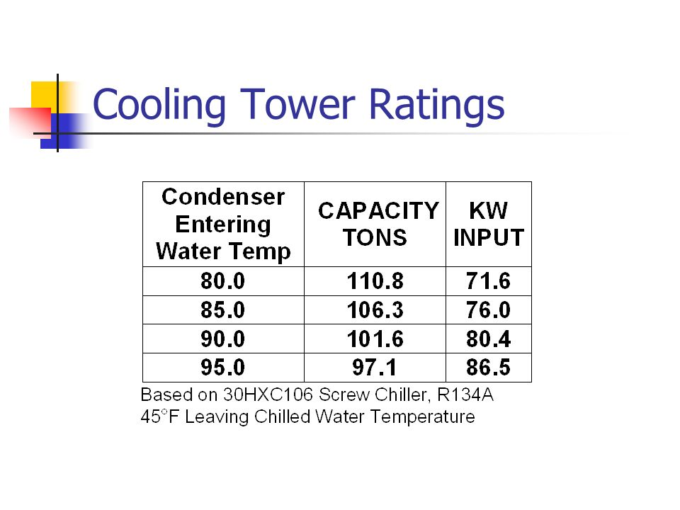 Cooling Tower Ratings