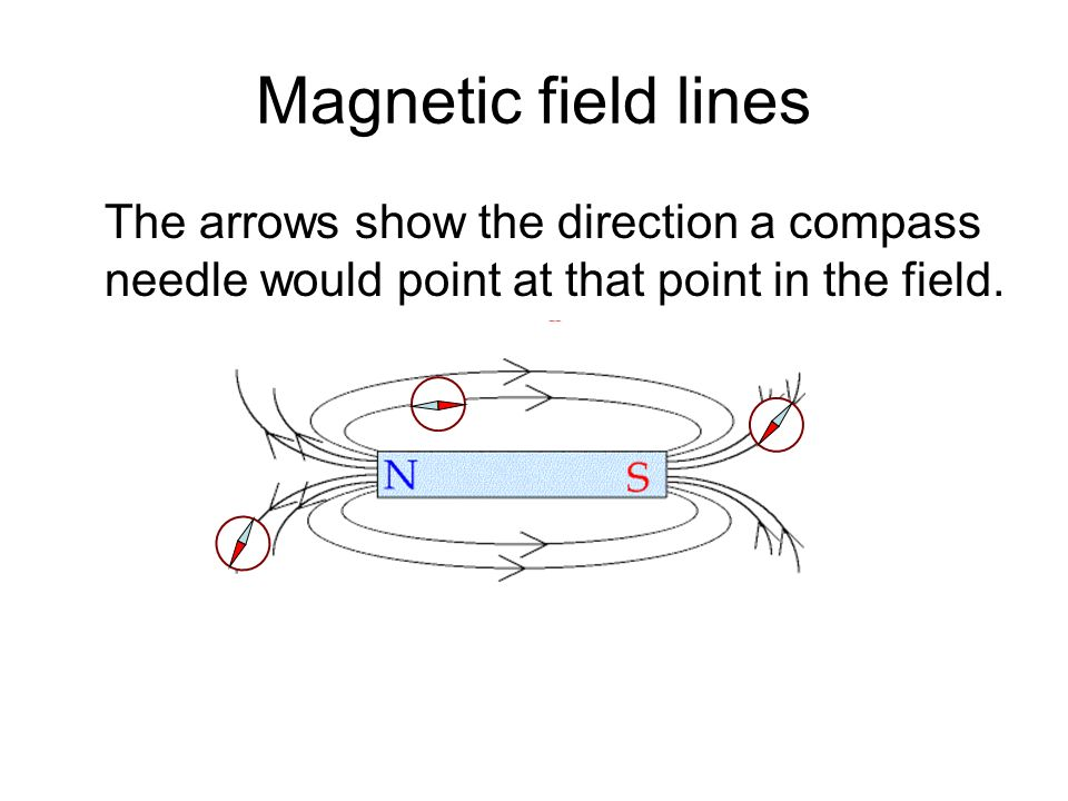 Magnetic field lines The arrows show the direction a compass needle would point at that point in the field.