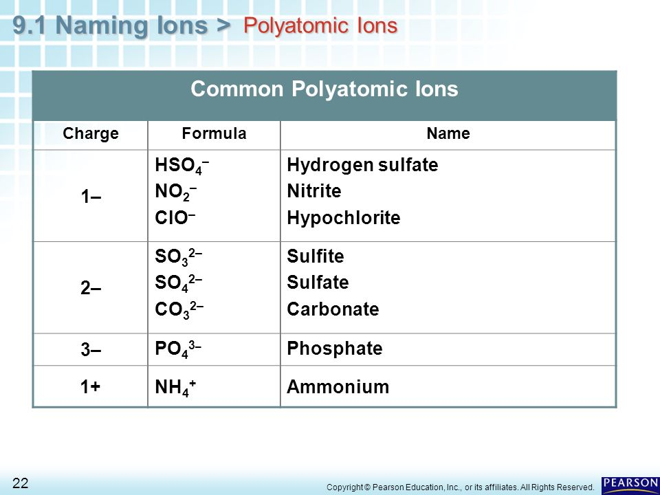 Common Polyatomic Ions