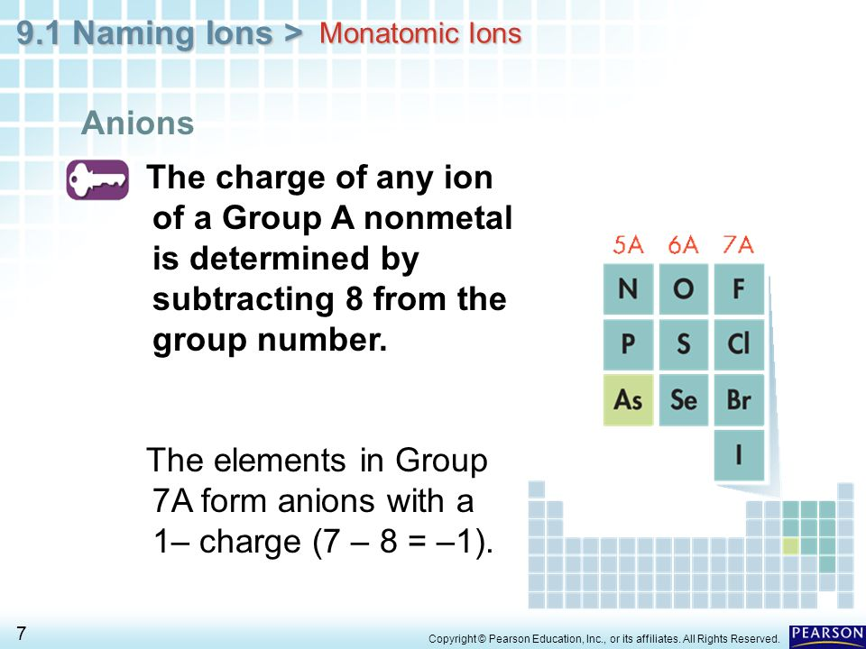 The elements in Group 7A form anions with a 1– charge (7 – 8 = –1).