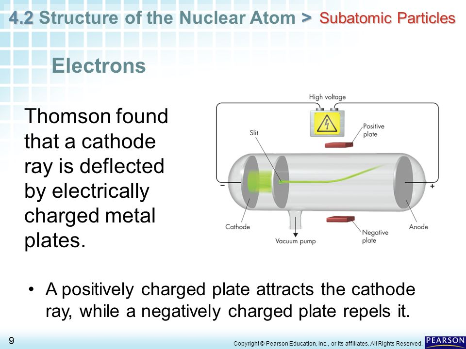 Subatomic Particles Electrons. Thomson found that a cathode ray is deflected by electrically charged metal plates.