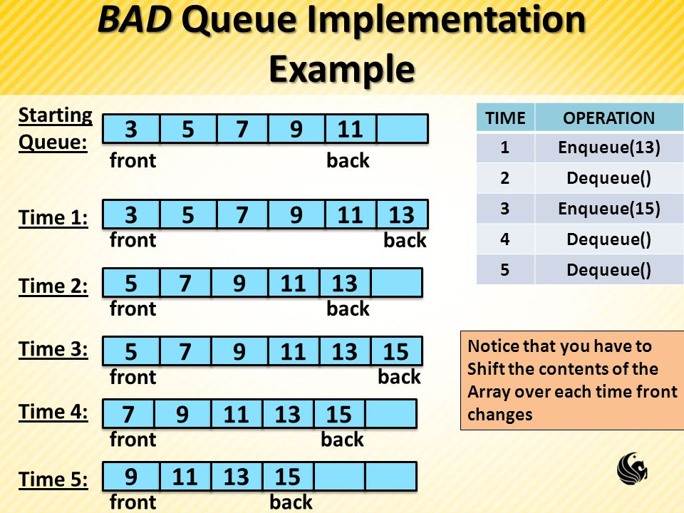 BAD Queue Implementation Example