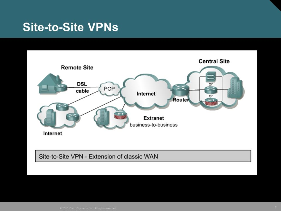 Site-to-Site VPNs