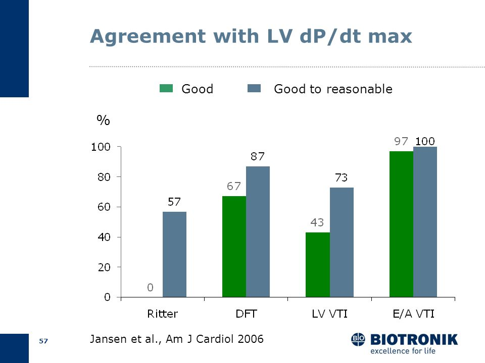 Agreement with LV dP/dt max
