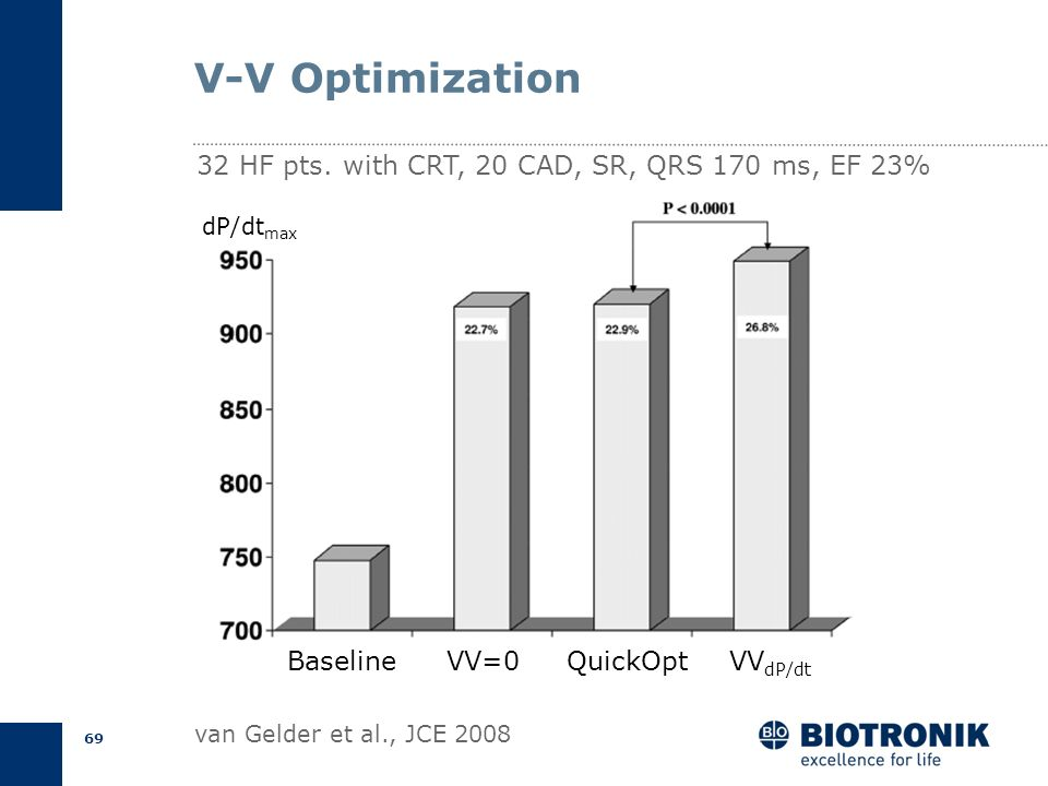 V-V Optimization 32 HF pts. with CRT, 20 CAD, SR, QRS 170 ms, EF 23%