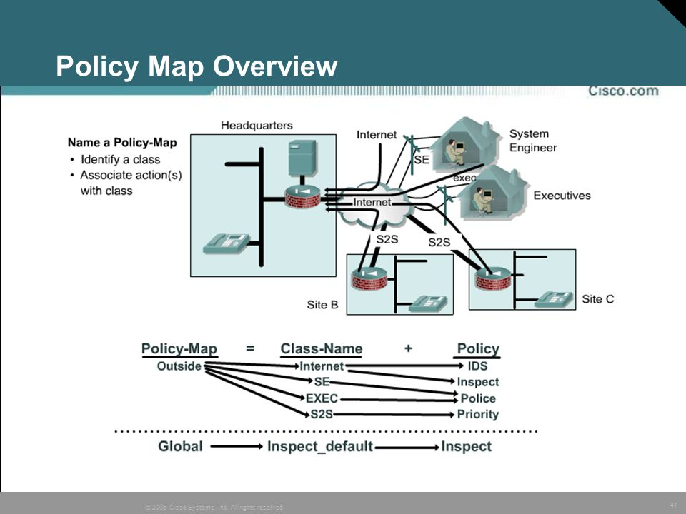 Policy Map Overview