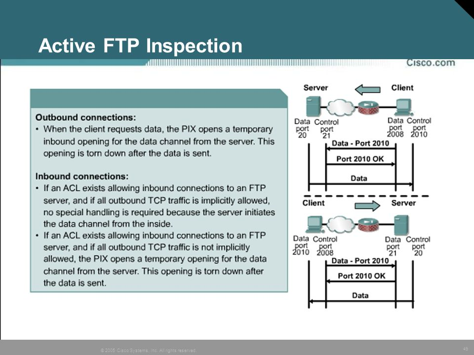 Active FTP Inspection