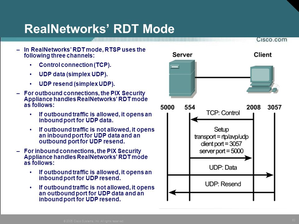 RealNetworks' RDT Mode