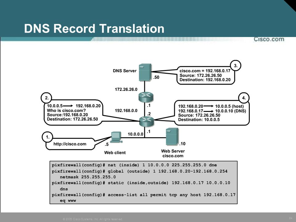 DNS Record Translation
