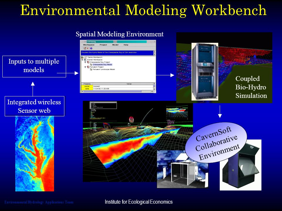 Environmental Modeling Workbench