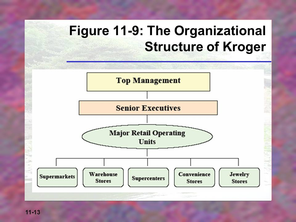 Retail Organization and Human Resource Management - ppt